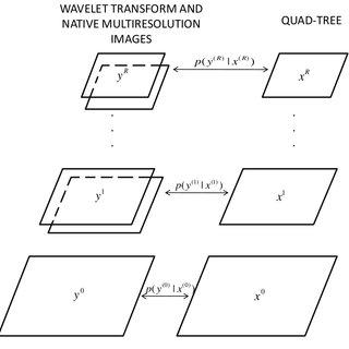 (PDF) Supervised Classification of Multi-sensor and Multi