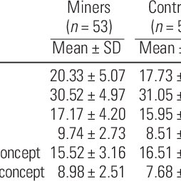 (PDF) Personality Traits in Miners with Past Occupational
