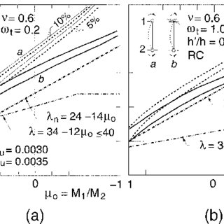 (PDF) Nonslender column limits for braced and unbraced