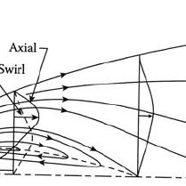 Typical profiles of axial- and swirl-velocity components