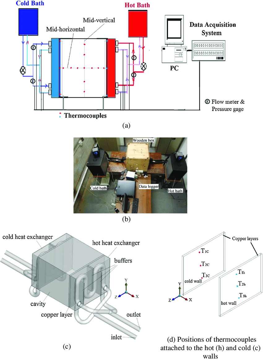 medium resolution of test section including heat exchangers and cavity