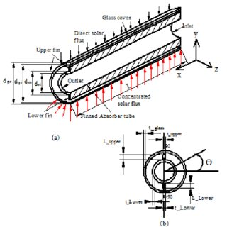 Typical stainless steel tube roughness measurement profile