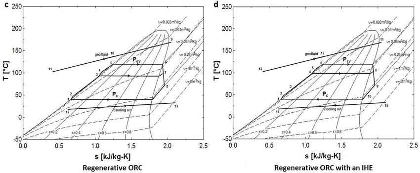 T-s diagrams of the binary-cycle geothermal power plants