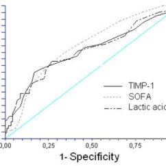 Sofa Score Mortality Pdf Ashley Furniture Sleeper (pdf) Matrix Metalloproteinase-9,-10, And Tissue Inhibitor ...