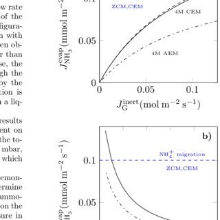 (PDF) Theory of ion transport with fast acid-base