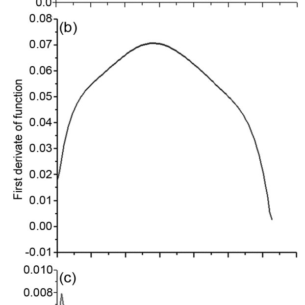 -Graph of force-elongation function (a) F(ε), (b) first F