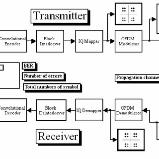 Block diagram of the WiMAX transceiver according to