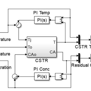 Simulation diagram of PID controller block. The synthesis