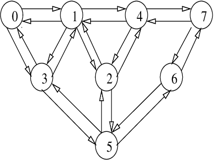3: The data flow is from the node 0 to the node 7 for a