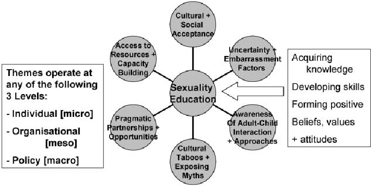 Themes supporting a universal dimension to secuality