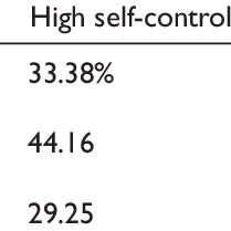 (PDF) High trait self-control predicts positive health
