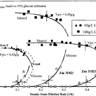 Revised Iogen process flow diagram. The process involves
