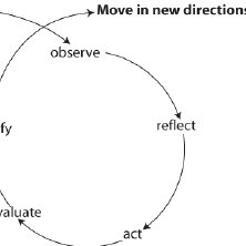 The Action Research Cycles (based on McNiff and Whitehead