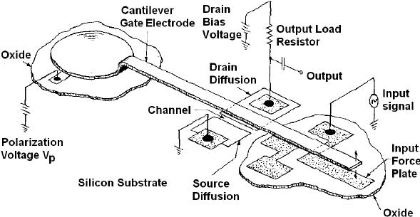Schematic diagram of a resonant gate transistor consisting