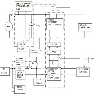 Simulation model of stand-alone solar-wind-diesel hybrid