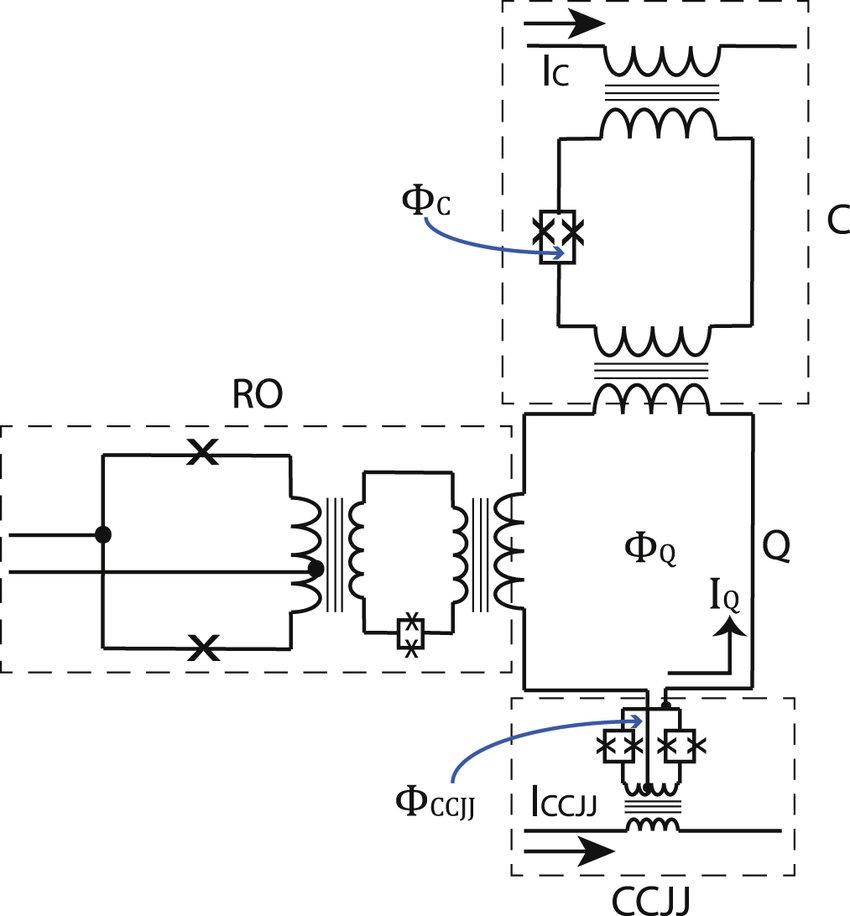 A circuit diagram of an rf-SQUID CCJJ superconducting flux