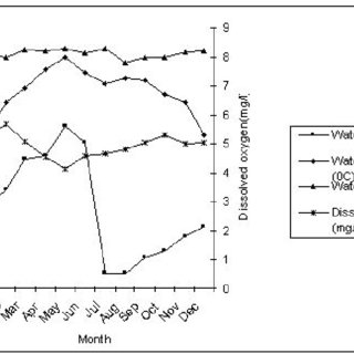 Fluctuation of soil salinity, pH, temperature and redox