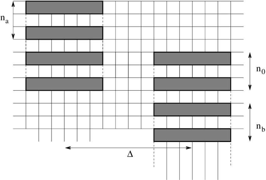Four possible cases of two clusters with overlap along y
