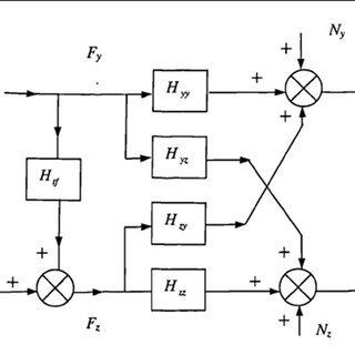 (PDF) Identification of tool wear status in drilling