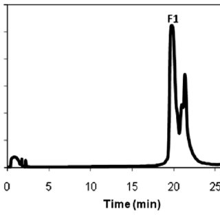 HPLC purification of refolded recombinant human s- PLA 2