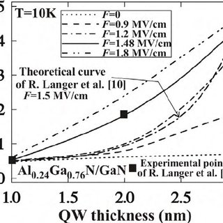 Temperature dependence of the electron mobility for each