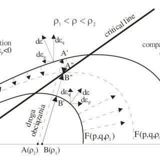 (PDF) Mechanical properties of granular agro-materials