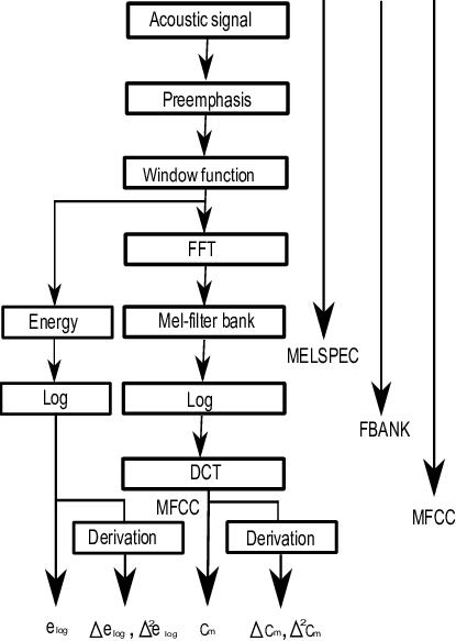 Principial block scheme of MELPSEC, FBANK and MFCC