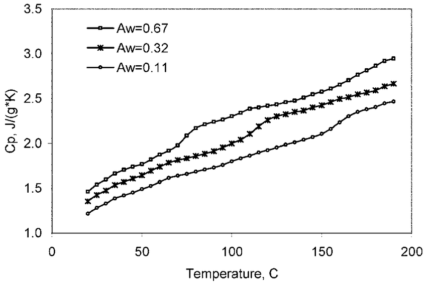 Heat capacity (determined by differential scanning