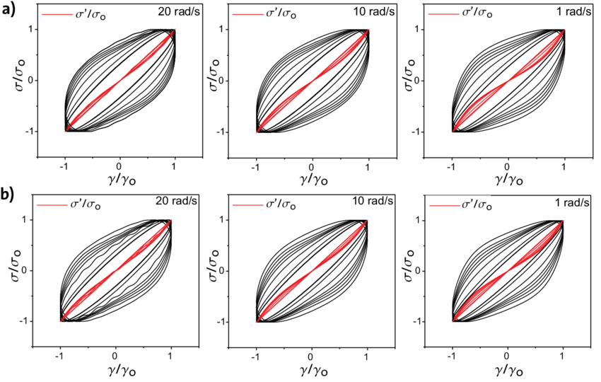 Lissajous curves for the elastic component of soft wheat