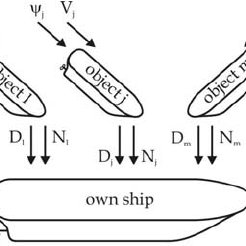 The structure of safe ship control system The ARPA system