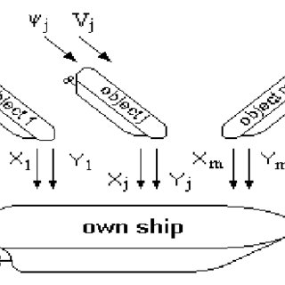 (PDF) The dynamic game theory methods applied to ship