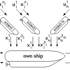 Block diagram of a model ship's differential game