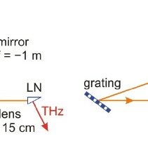 (PDF) Efficient Generation of THz Pulses with 0.4 mJ Energy