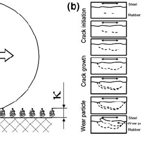 Coefficient of friction (COF) during POP tests for the TPO