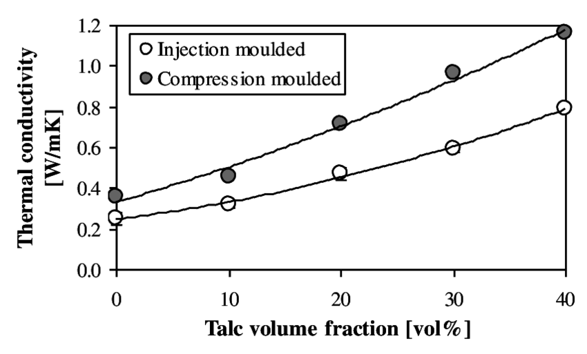 Effect of the moulding process on thermal conductivity of