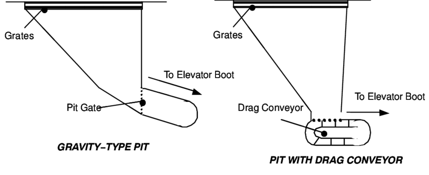 Schematic diagram of pits in the elevator facility of the