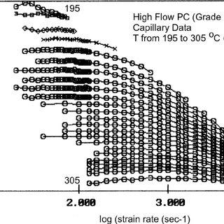 (PDF) The Great Myths of Polymer Melt Rheology, Part I
