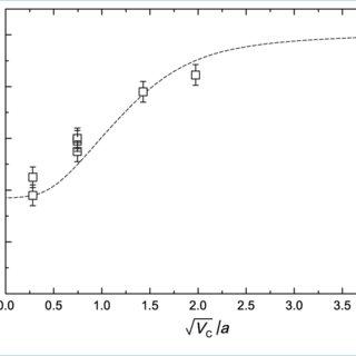 Schematic pressure curve of a generic surface steam
