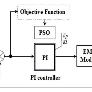 Block diagram of PI controller with PSO algorithms