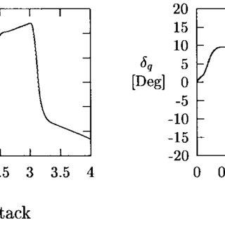 Block diagram representation of the PLS: (a) original