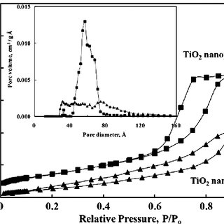 Fig. 2. Preparation of TiO 2 nanofiber by electro spinning