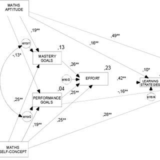 (PDF) A structural model of cognitive-motivational