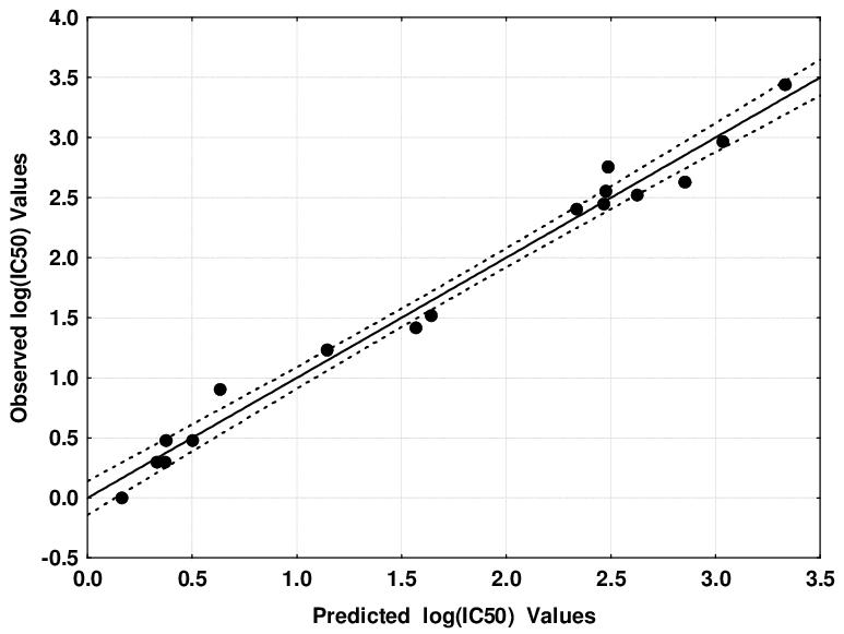 Plot of predicted vs. observed log(IC 50 ) values (Eq. 2