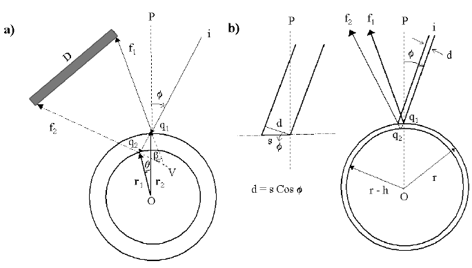 Figure A.1. Diagrams to define the geometry used to model