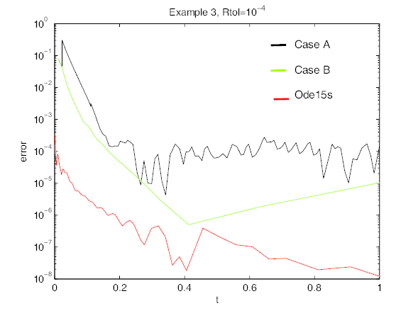 Euclidean norm of the error during the simulation in