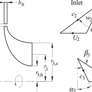 (PDF) Optimized preliminary design method for mini-ORC