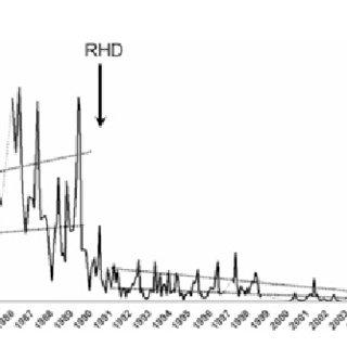 (PDF) Long-term decline of European wild rabbit