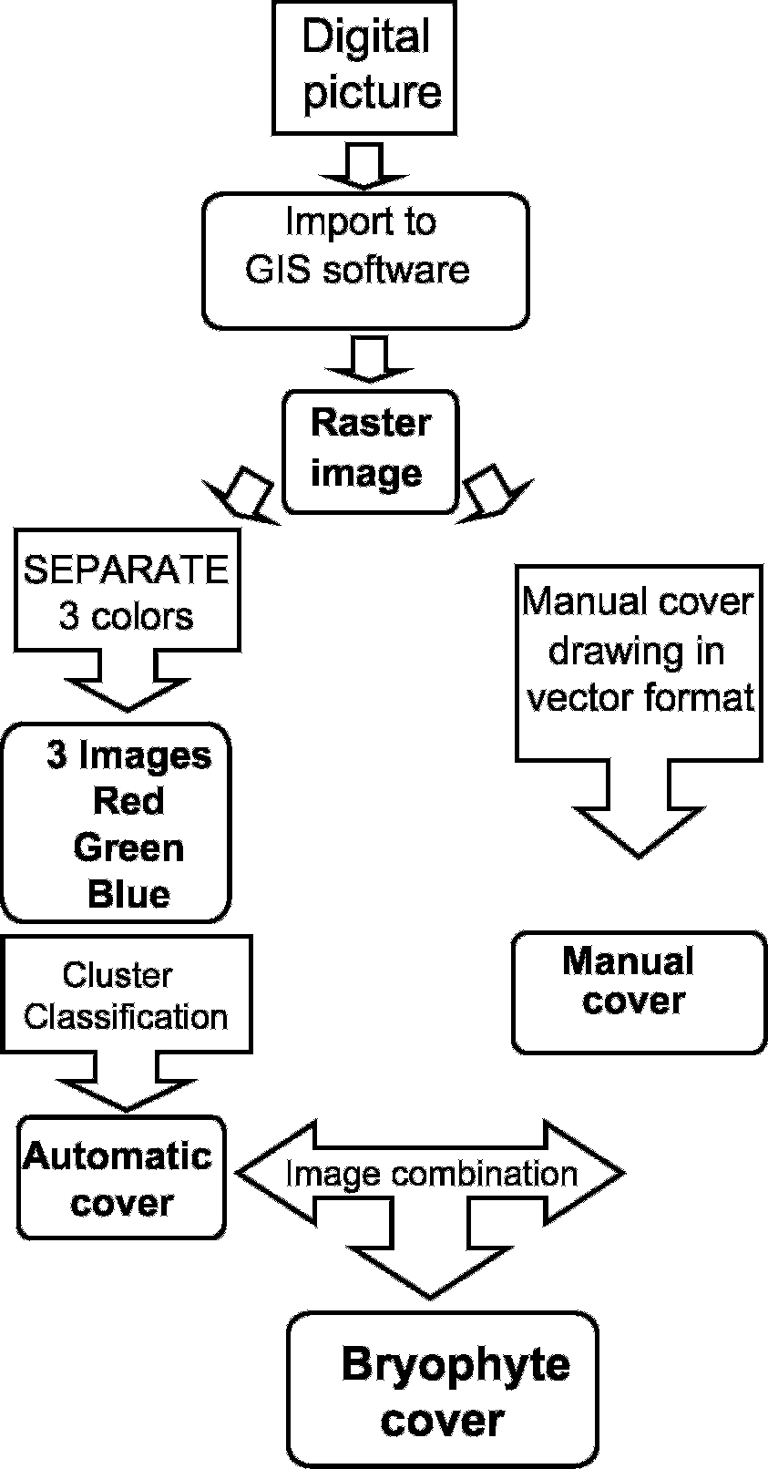 medium resolution of diagram of the successive steps to estimate bryophyte cover from digitized images using idrisi kilimanjaro software