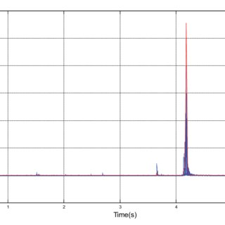 Average energy of the envelope in regular time intervals   Download Scientific Diagram