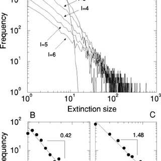 Frequency of species in genera. ͑ a ͒ The trophic model
